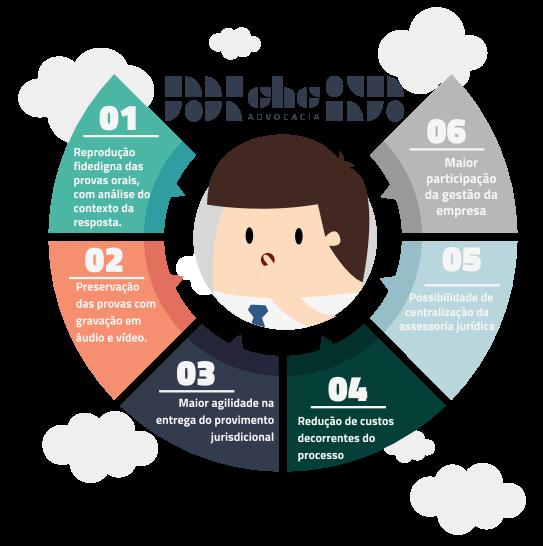 Benefícios da audiência por videoconferência