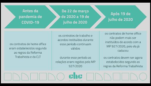 O contrato de funcionários em home office antes e depois da pandemia
