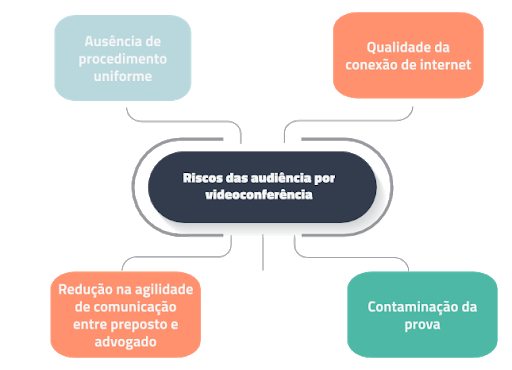 Riscos da audiência por videoconferência