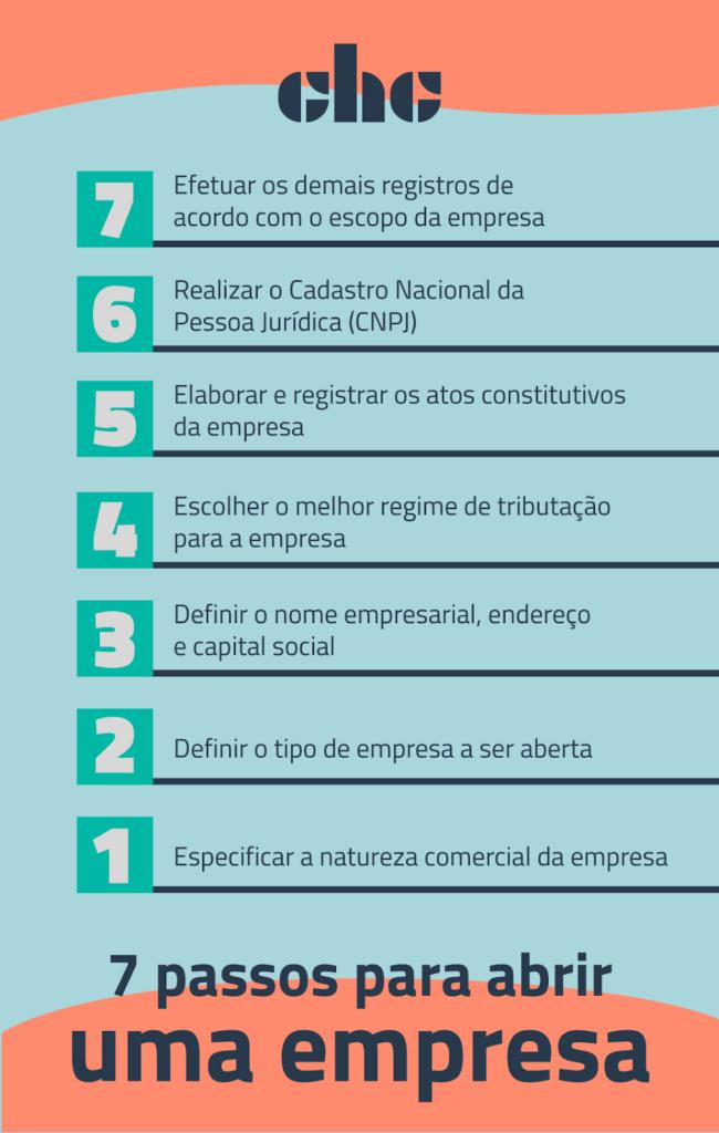 7 passos para abrir uma empresa